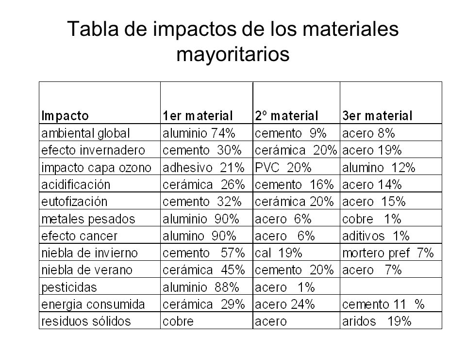 Tabla de impactos de los materiales mayoritarios
