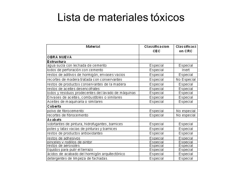 Lista de materiales tóxicos