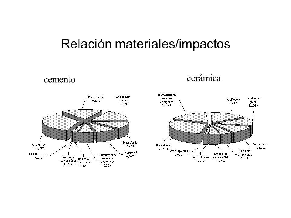Relación materiales/impactos cemento cerámica