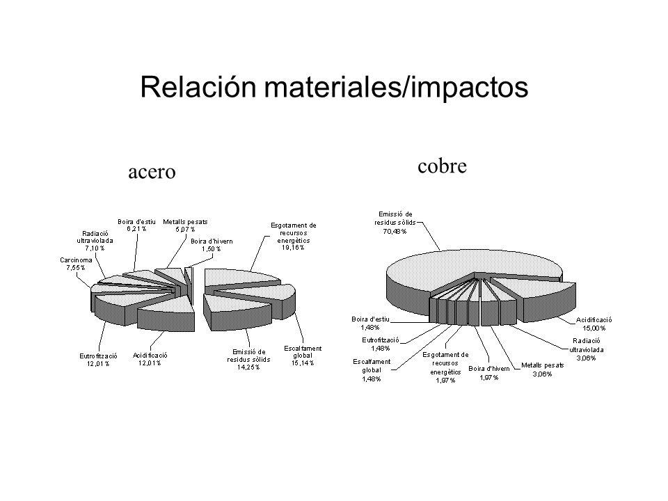 Relación materiales/impactos cal aridos