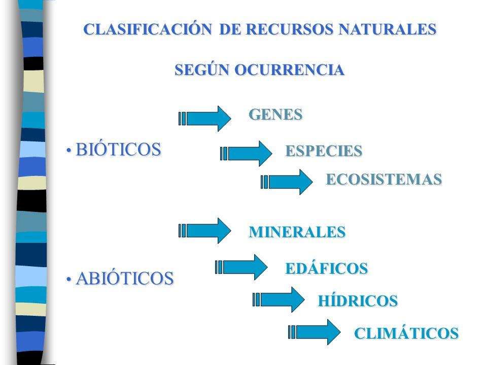 CLASIFICACIÓN DE RECURSOS NATURALES SEGÚN OCURRENCIA BIÓTICOS BIÓTICOS GENES ESPECIES ECOSISTEMAS ABIÓTICOS ABIÓTICOS MINERALES EDÁFICOS HÍDRICOS CLIMÁTICOS