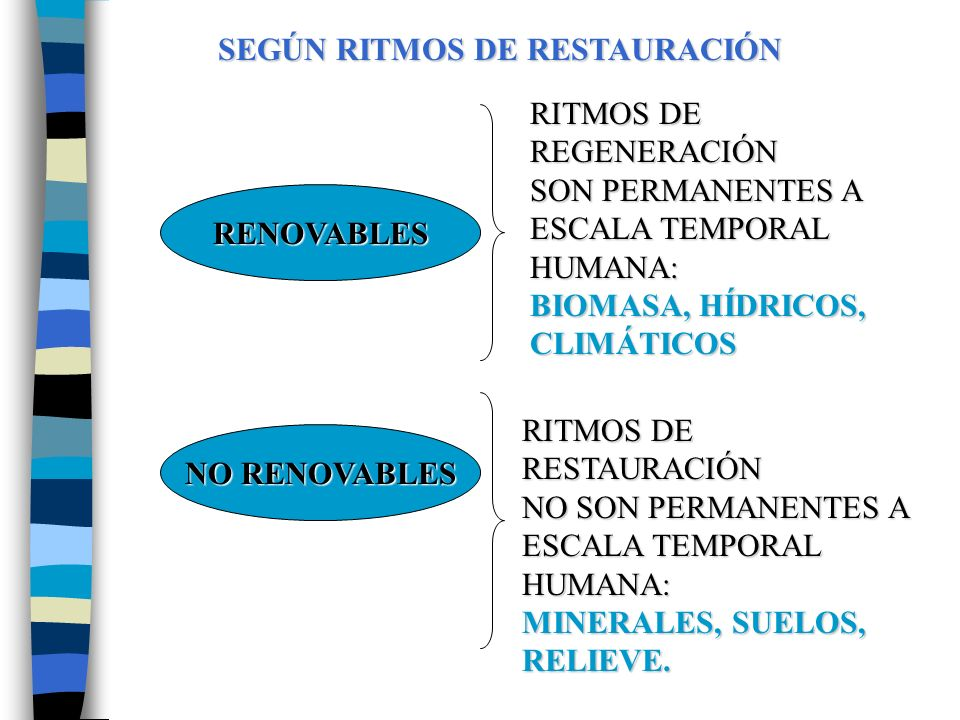SEGÚN RITMOS DE RESTAURACIÓN RENOVABLES NO RENOVABLES RITMOS DE REGENERACIÓN SON PERMANENTES A ESCALA TEMPORAL HUMANA: BIOMASA, HÍDRICOS, CLIMÁTICOS RITMOS DE RESTAURACIÓN NO SON PERMANENTES A ESCALA TEMPORAL HUMANA: MINERALES, SUELOS, RELIEVE.