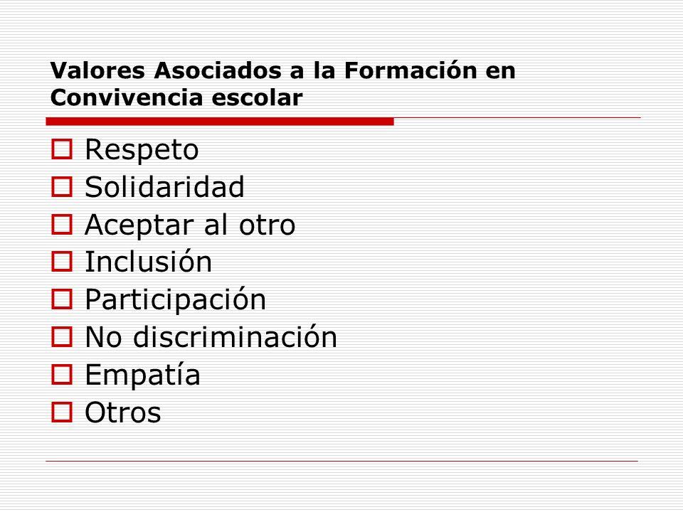 Valores Asociados a la Formación en Convivencia escolar Respeto Solidaridad Aceptar al otro Inclusión Participación No discriminación Empatía Otros