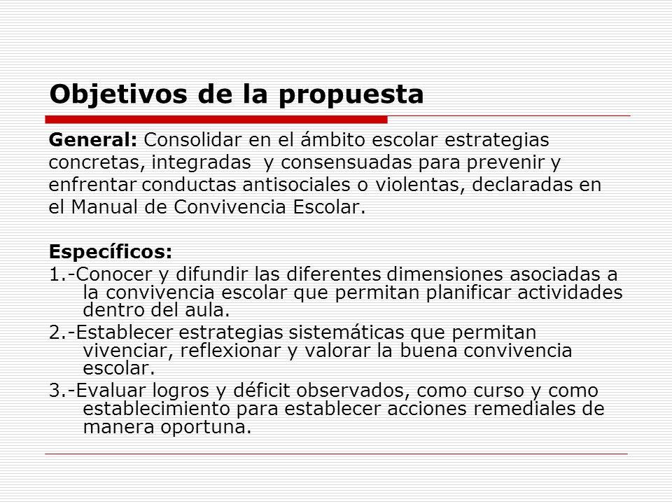 Objetivos de la propuesta General: Consolidar en el ámbito escolar estrategias concretas, integradas y consensuadas para prevenir y enfrentar conducta