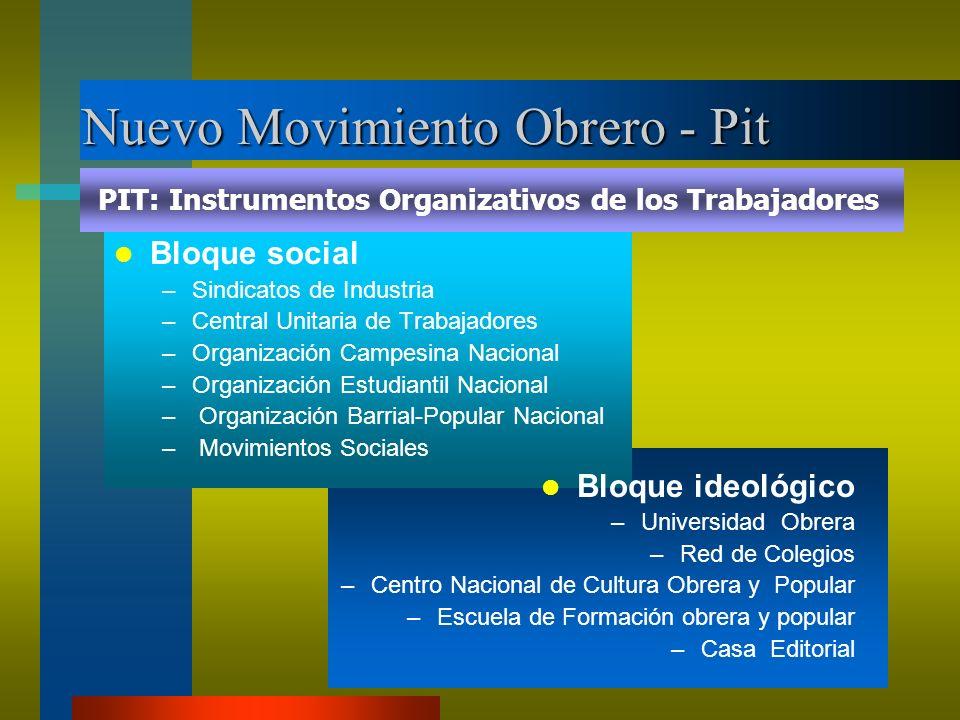 Nuevo Movimiento Obrero - Pit Bloque social –Sindicatos de Industria –Central Unitaria de Trabajadores –Organización Campesina Nacional –Organización