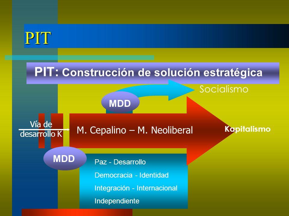PIT PIT: Construcción de solución estratégica M. Cepalino – M. Neoliberal Kapitalismo Vía de desarrollo K MDD Socialismo MDD Paz - Desarrollo Democrac