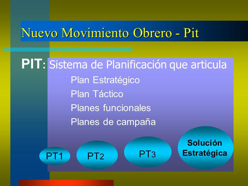 Nuevo Movimiento Obrero - Pit PIT : Sistema de Planificación que articula Plan Estratégico Plan Táctico Planes funcionales Planes de campaña PT1PT 2 P