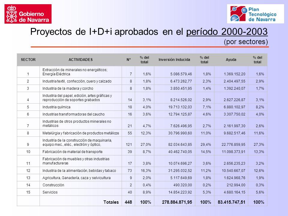 Proyectos de I+D+i aprobados en el período 2000-2003 (por sectores) SECTORACTIVIDADESNº % del total Inversión Inducida % del total Ayuda % del total 1 Extracción de minerales no energéticos; Energía Eléctrica71,6%5.086.579,461,8%1.369.152,201,6% 2Industria textil, confección, cuero y calzado81,8%6.473.262,772,3%2.404.497,552,9% 3Industria de la madera y corcho81,8%3.850.451,951,4%1.392.240,071,7% 4 Industria del papel, edición, artes gráficas y reproducción de soportes grabados143,1%8.214.526,022,9%2.627.226,873,1% 5Industria química184,0%19.713.132,037,1%6.880.102,978,2% 6Industrias transformadoras del caucho163,6%12.794.125,874,6%3.307.750,024,0% 7 Industrias de otros productos minerales no metálicos214,7%7.626.496,952,7%2.161.997,302,6% 8Metalúrgia y fabricación de productos metálicos5512,3%30.796.990,6011,0%9.682.517,4611,6% 9 Industria de la construcción de maquinaria, equipo mec., eléc., electrón y óptico,12127,0%82.034.643,8529,4%22.776.859,9527,3% 10Fabricación de material de transporte398,7%40.462.740,0514,5%11.098.373,9113,3% 11 Fabricación de muebles y otras industrias manufactureras173,8%10.074.696,273,6%2.656.235,233,2% 12Industria de la alimentación, bebidas y tabaco7316,3%31.295.032,5211,2%10.540.667,0712,6% 13Agricultura, Ganadería, caza y selvicultura92,0%5.117.649,691,8%1.624.968,761,9% 14Construcción20,4%490.320,000,2%212.994,000,3% 15Servicios408,9%14.854.223,925,3%4.680.164,155,6% Totales448100%278.884.871,95100%83.415.747,51100%