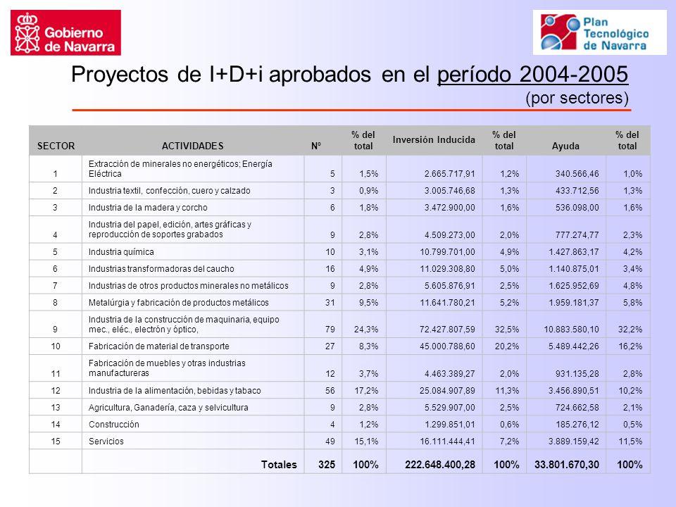 SECTORACTIVIDADESNº % del total Inversión Inducida % del totalAyuda % del total 1 Extracción de minerales no energéticos; Energía Eléctrica51,5%2.665.717,911,2%340.566,461,0% 2Industria textil, confección, cuero y calzado30,9%3.005.746,681,3%433.712,561,3% 3Industria de la madera y corcho61,8%3.472.900,001,6%536.098,001,6% 4 Industria del papel, edición, artes gráficas y reproducción de soportes grabados92,8%4.509.273,002,0%777.274,772,3% 5Industria química103,1%10.799.701,004,9%1.427.863,174,2% 6Industrias transformadoras del caucho164,9%11.029.308,805,0%1.140.875,013,4% 7Industrias de otros productos minerales no metálicos92,8%5.605.876,912,5%1.625.952,694,8% 8Metalúrgia y fabricación de productos metálicos319,5%11.641.780,215,2%1.959.181,375,8% 9 Industria de la construcción de maquinaria, equipo mec., eléc., electrón y óptico,7924,3%72.427.807,5932,5%10.883.580,1032,2% 10Fabricación de material de transporte278,3%45.000.788,6020,2%5.489.442,2616,2% 11 Fabricación de muebles y otras industrias manufactureras123,7%4.463.389,272,0%931.135,282,8% 12Industria de la alimentación, bebidas y tabaco5617,2%25.084.907,8911,3%3.456.890,5110,2% 13Agricultura, Ganadería, caza y selvicultura92,8%5.529.907,002,5%724.662,582,1% 14Construcción41,2%1.299.851,010,6%185.276,120,5% 15Servicios4915,1%16.111.444,417,2%3.889.159,4211,5% Totales325100%222.648.400,28100%33.801.670,30100% Proyectos de I+D+i aprobados en el período 2004-2005 (por sectores)