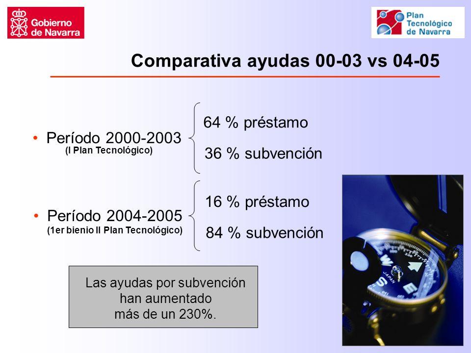 Comparativa ayudas 00-03 vs 04-05 Período 2000-2003 64 % préstamo 36 % subvención Las ayudas por subvención han aumentado más de un 230%.
