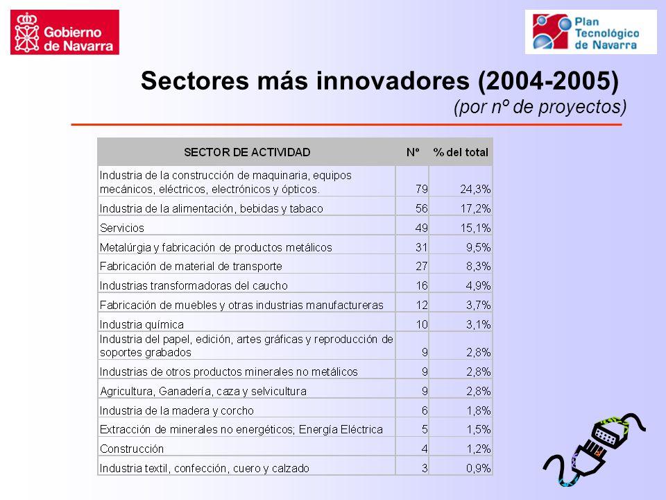 Sectores más innovadores (2004-2005) (por nº de proyectos)