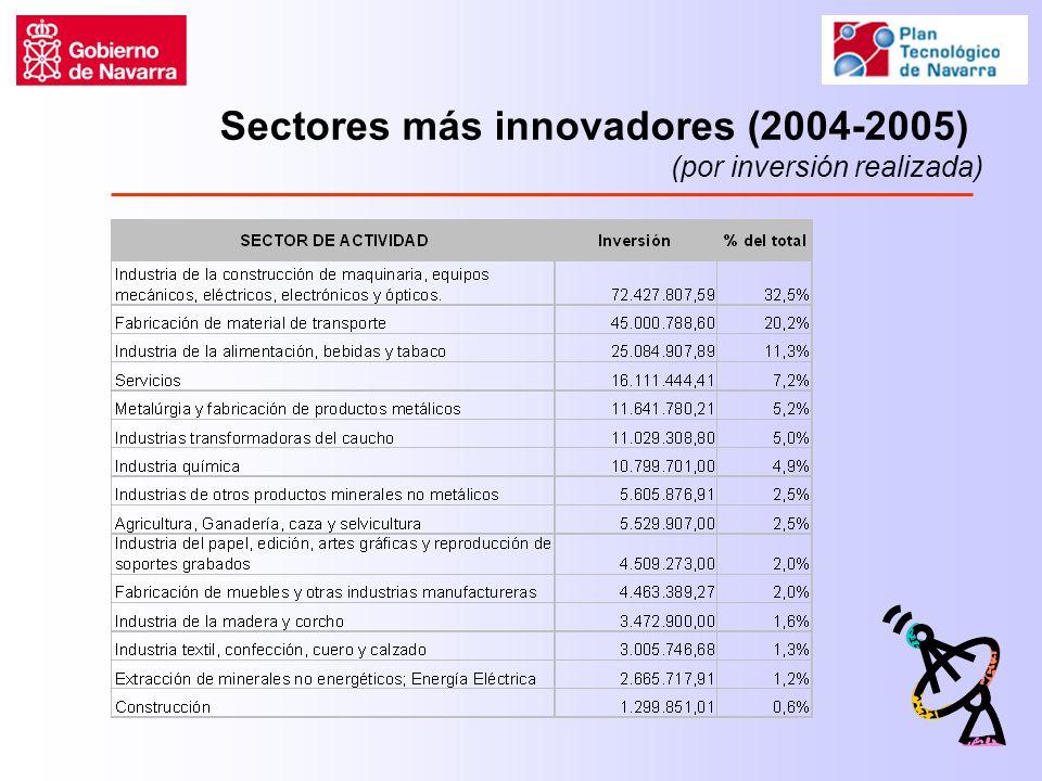 Sectores más innovadores (2004-2005) (por inversión realizada)