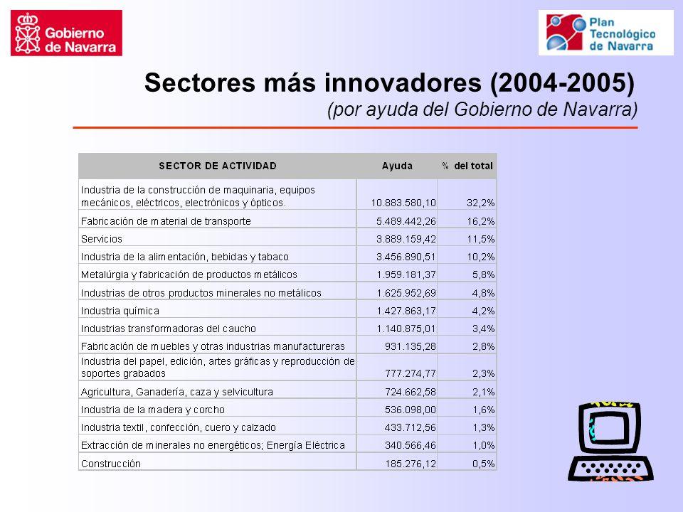 Sectores más innovadores (2004-2005) (por ayuda del Gobierno de Navarra)