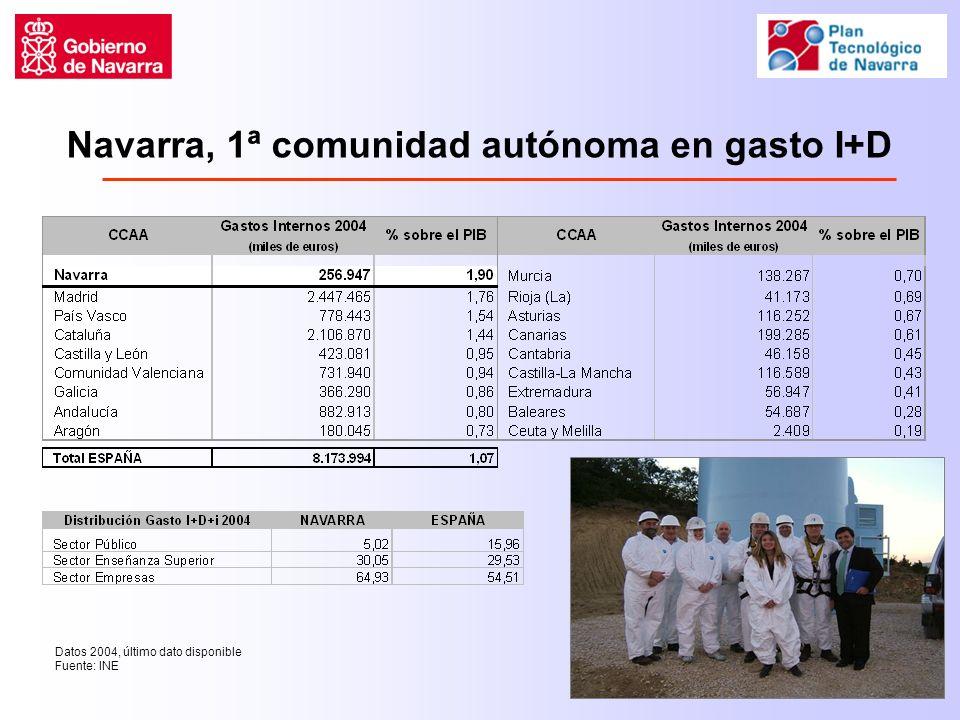 Navarra, 1ª comunidad autónoma en gasto I+D Datos 2004, último dato disponible Fuente: INE