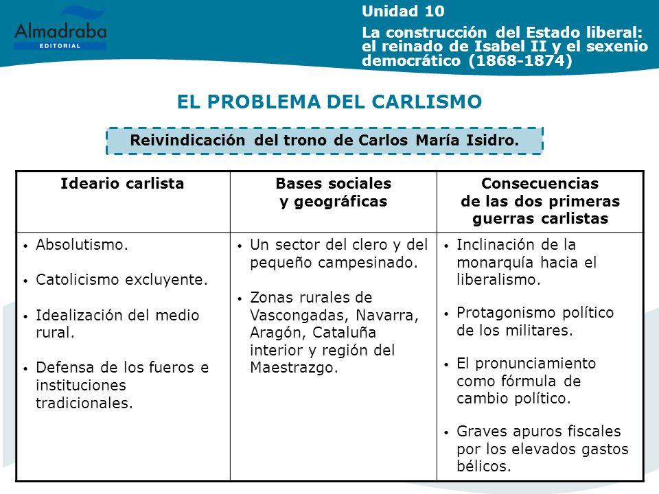 EL PROBLEMA DEL CARLISMO Ideario carlistaBases sociales y geográficas Consecuencias de las dos primeras guerras carlistas Absolutismo. Catolicismo exc
