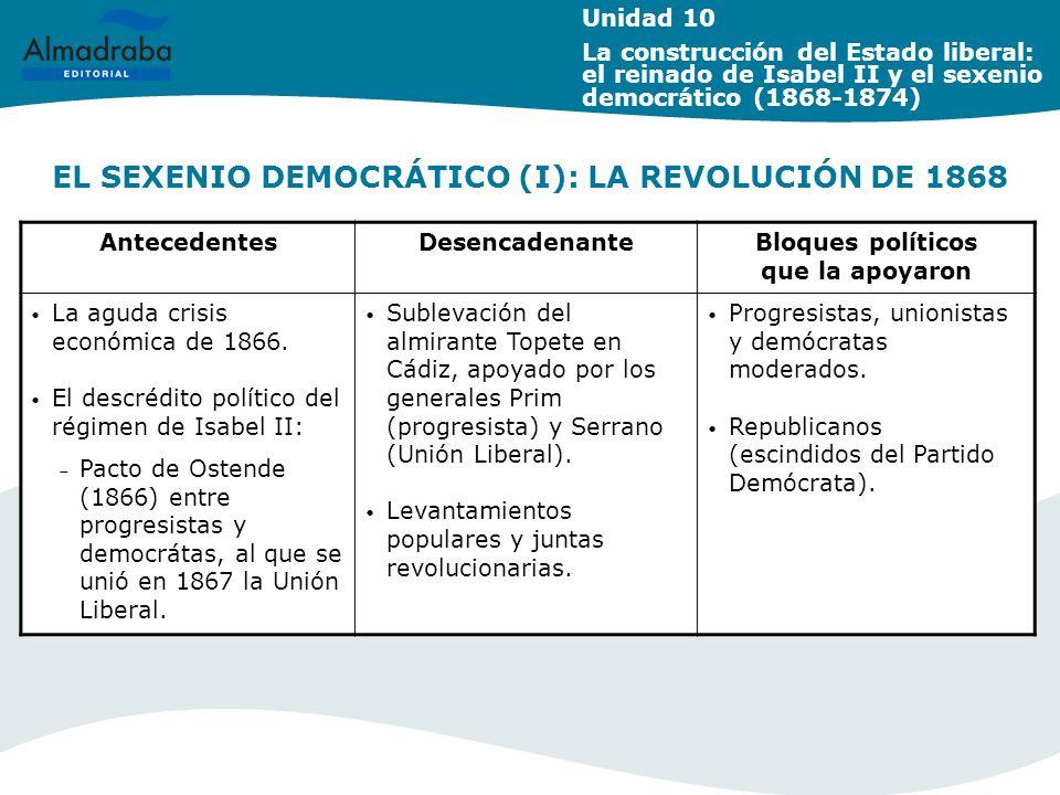 EL SEXENIO DEMOCRÁTICO (I): LA REVOLUCIÓN DE 1868 AntecedentesDesencadenanteBloques políticos que la apoyaron La aguda crisis económica de 1866. El de