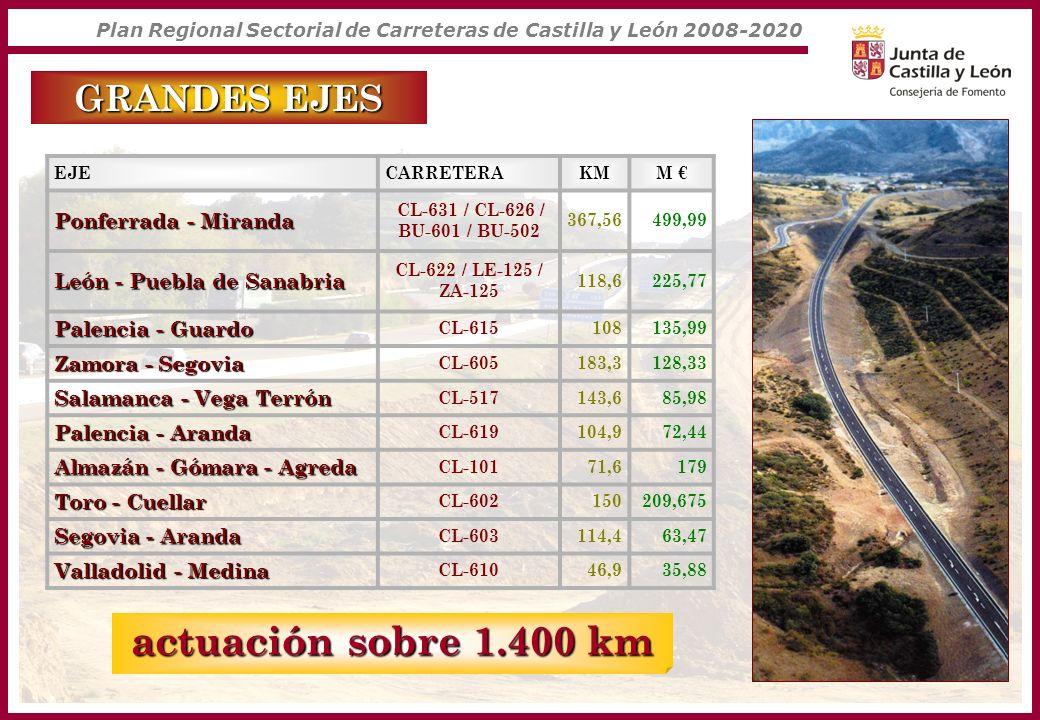 Plan Regional Sectorial de Carreteras de Castilla y León 2008-2020 actuación sobre 1.400 km EJECARRETERAKMM Ponferrada - Miranda CL-631 / CL-626 / BU-