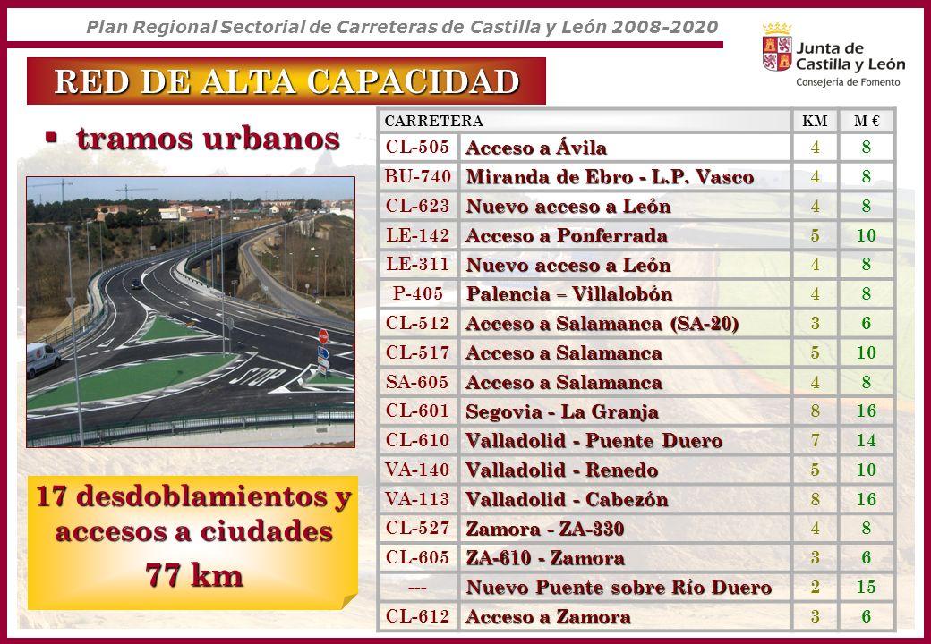 Plan Regional Sectorial de Carreteras de Castilla y León 2008-2020 tramos urbanos tramos urbanos 17 desdoblamientos y accesos a ciudades 77 km CARRETE