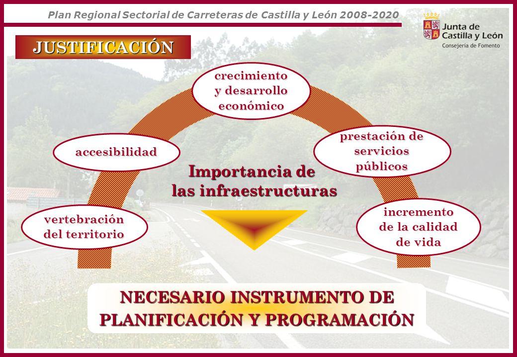 JUSTIFICACIÓN Culminación del PRC 2002-2007 inversión cercana a 2.000 M inversión cercana a 2.000 M atención al 85% de la población más de 8.000 km modernizados elevado grado de cumplimiento atención al 90% del tráfico NUEVO PLAN REGIONAL SECTORIAL DE CARRETERAS 2008-2020 Plan Regional Sectorial de Carreteras de Castilla y León 2008-2020