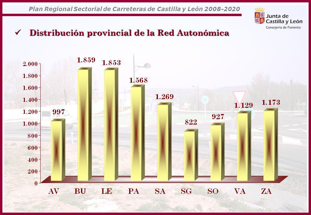 Plan Regional Sectorial de Carreteras de Castilla y León 2008-2020 Distribución provincial de la Red Autonómica Distribución provincial de la Red Auto