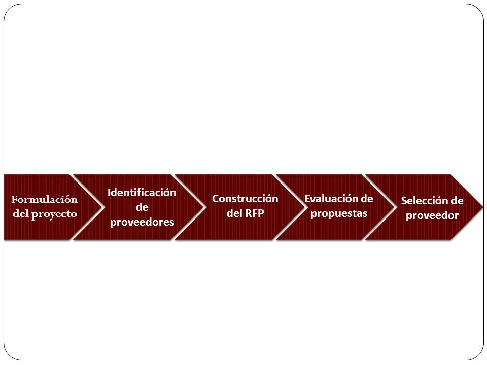 Selección y Evaluación de Proveedores Criterios de calificación Costo y Tiempo Conocimiento Certificaciones Hoja de vida equipo de trabajo Certificaciones Hoja de vida equipo de trabajo Indicadores Financieros Marco metodológico y conceptualización Experiencia Criterios propios del proyecto