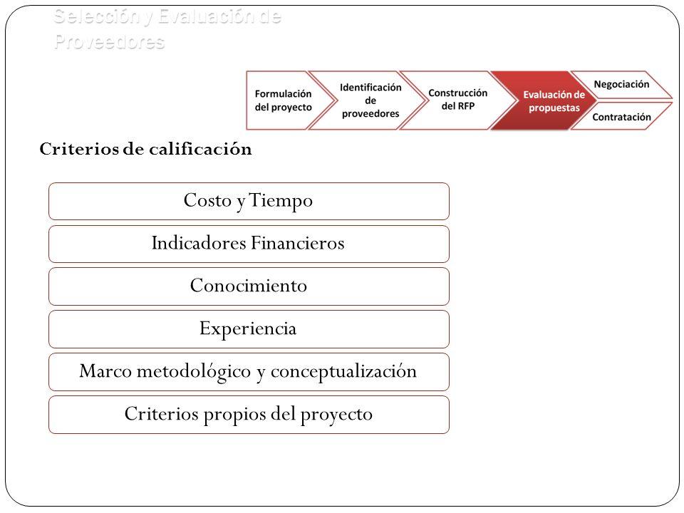 Selección y Evaluación de Proveedores Criterios de calificación Costo y Tiempo Conocimiento Indicadores Financieros Marco metodológico y conceptualización Experiencia Criterios propios del proyecto