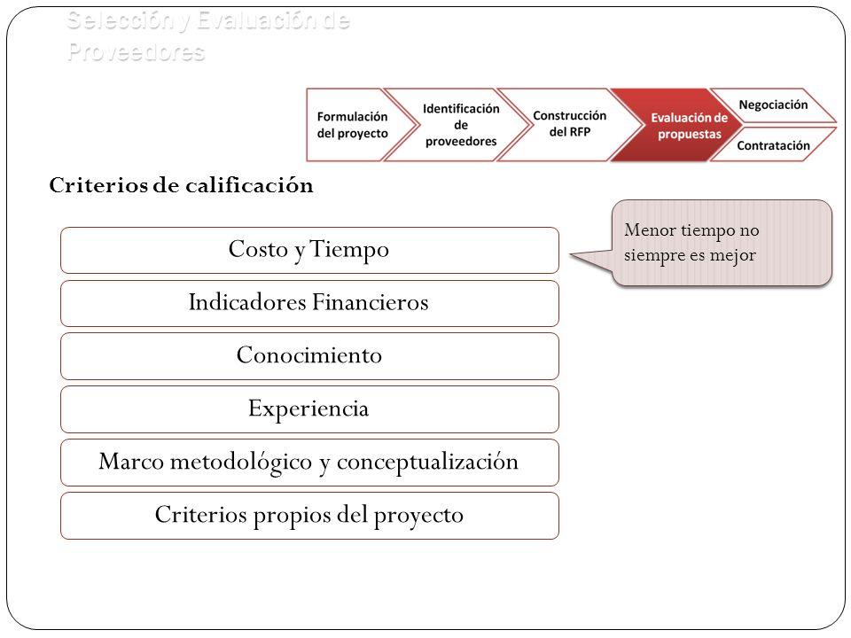 Selección y Evaluación de Proveedores Criterios de calificación Costo y Tiempo Conocimiento Menor tiempo no siempre es mejor Indicadores Financieros Marco metodológico y conceptualización Experiencia Criterios propios del proyecto