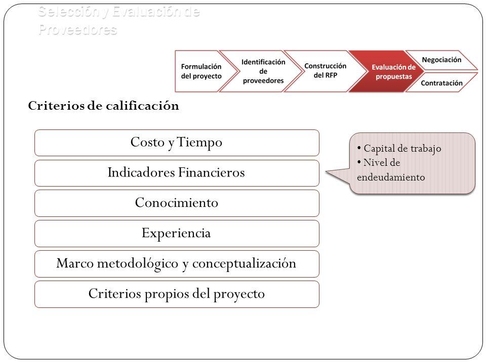 Selección y Evaluación de Proveedores Criterios de calificación Costo y Tiempo Conocimiento Capital de trabajo Nivel de endeudamiento Capital de trabajo Nivel de endeudamiento Indicadores Financieros Marco metodológico y conceptualización Experiencia Criterios propios del proyecto