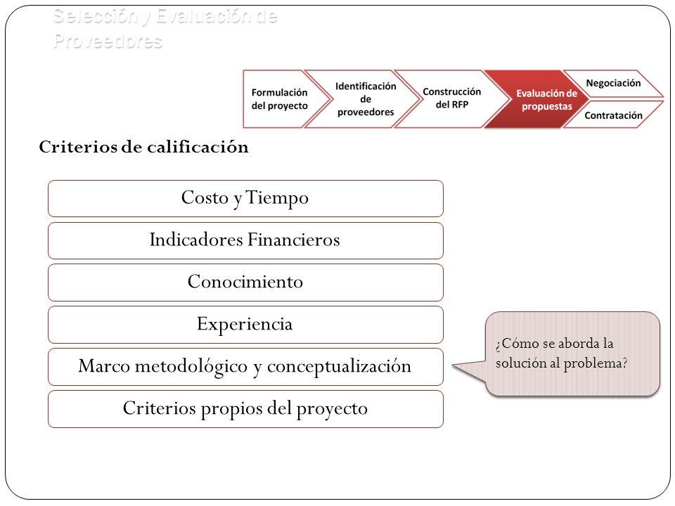 Selección y Evaluación de Proveedores Criterios de calificación Costo y Tiempo Conocimiento ¿Cómo se aborda la solución al problema.