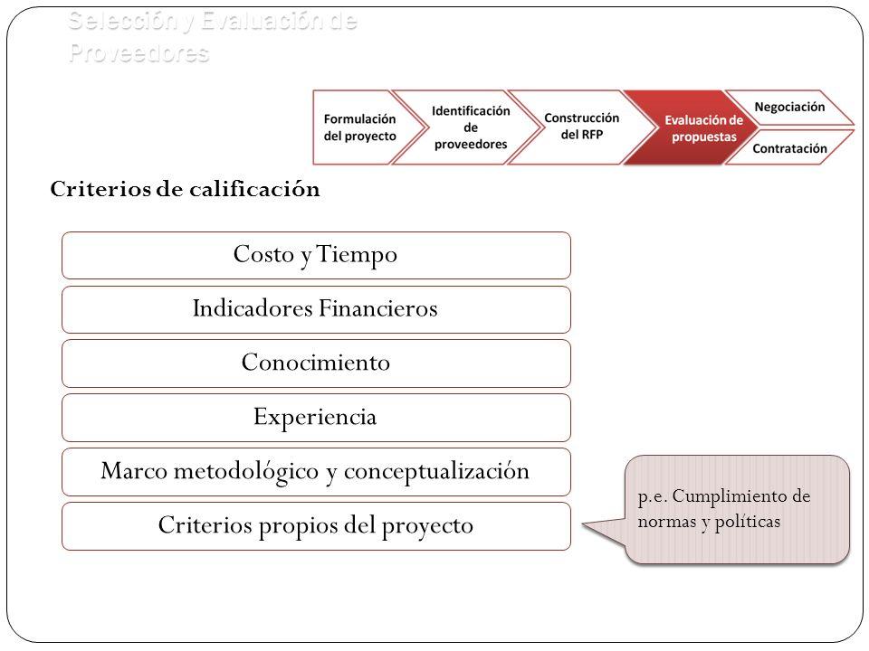 Selección y Evaluación de Proveedores Criterios de calificación Costo y Tiempo Conocimiento p.e.