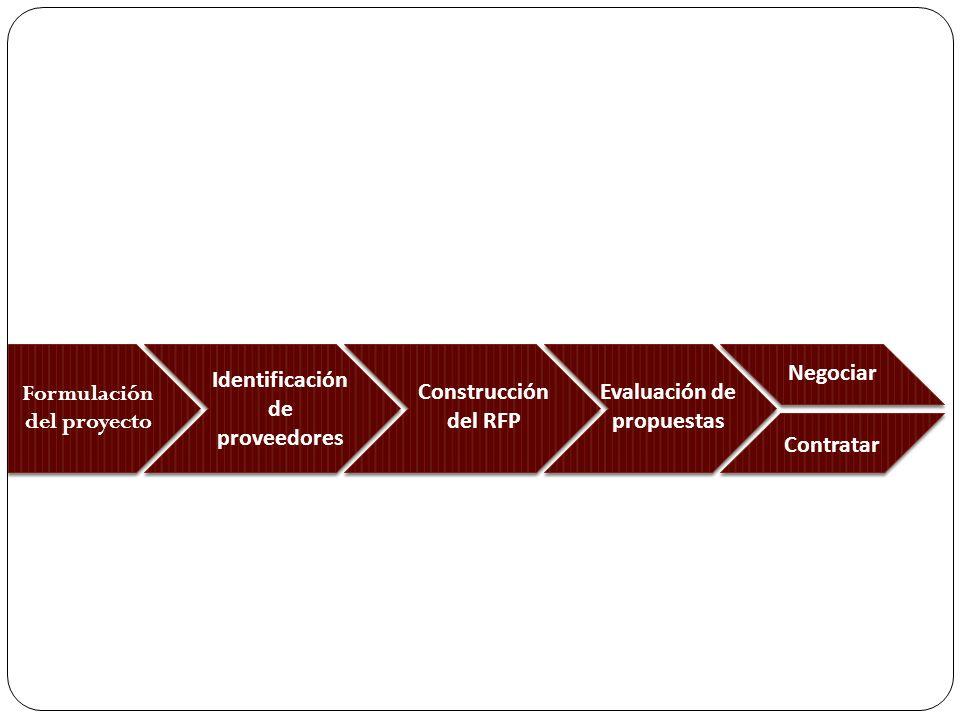 Formulación del proyecto Evaluación de propuestas Construcción del RFP Identificación de proveedores Selección de proveedor Negociar Contratar