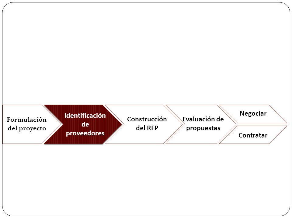 Selección y Evaluación de Proveedores Habilidades requeridas Experiencia Específica Certificaciones (?) Trayectoria en el mercado Factores Habilitantes