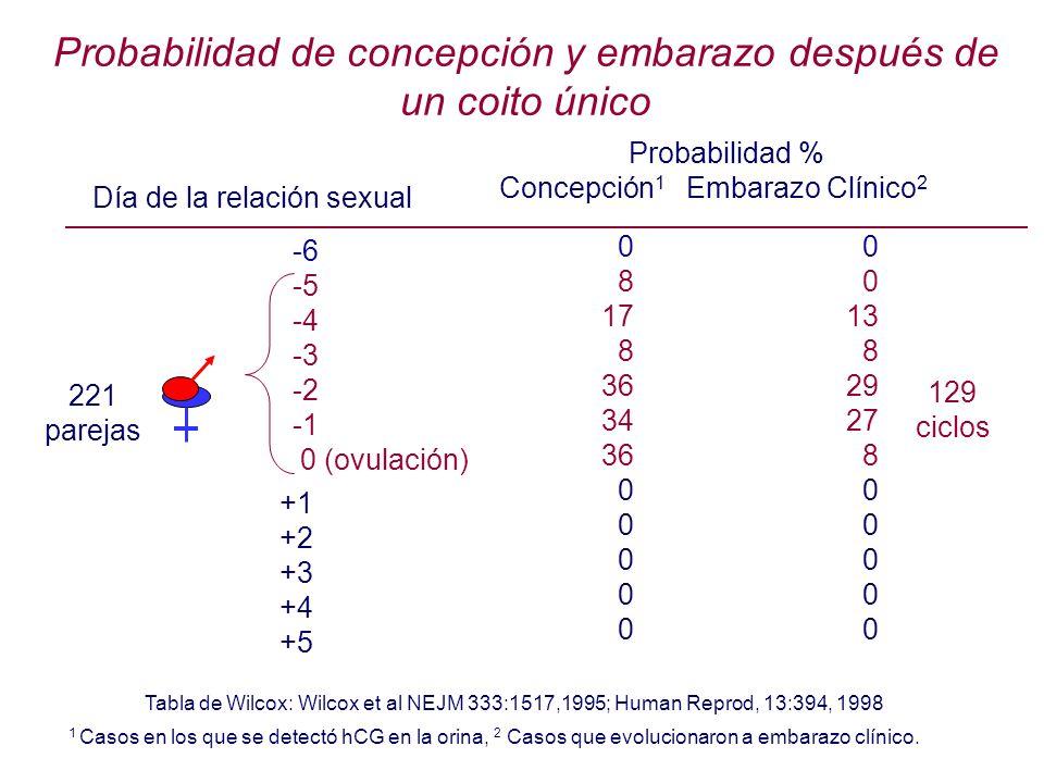 Día de la relación sexual +1 +2 +3 +4 +5 Probabilidad % Concepción 1 Embarazo Clínico 2 0 13 8 29 27 8 0 Tabla de Wilcox: Wilcox et al NEJM 333:1517,1