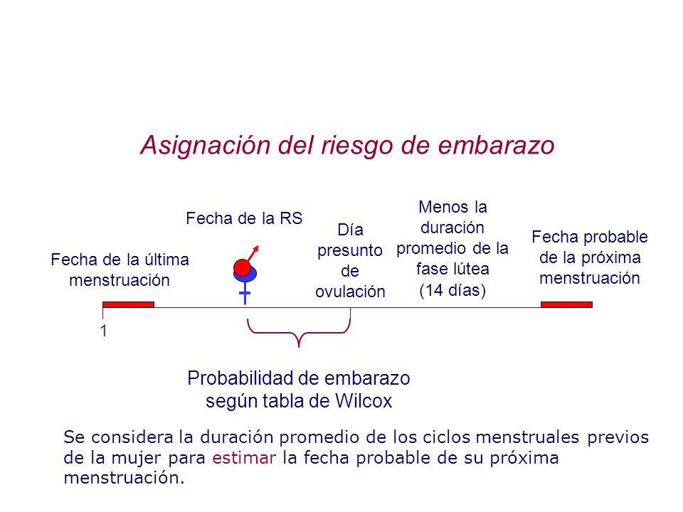 Asignación del riesgo de embarazo Fecha de la última menstruación 1 Fecha probable de la próxima menstruación Menos la duración promedio de la fase lú