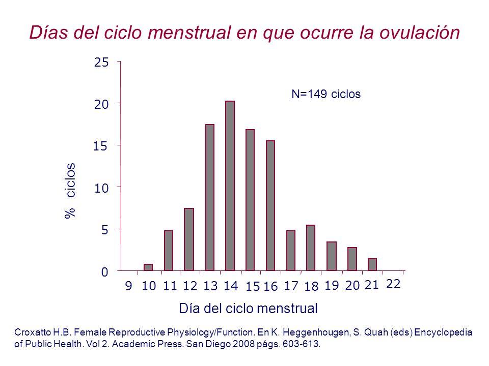 Días del ciclo menstrual en que ocurre la ovulación Croxatto H.B. Female Reproductive Physiology/Function. En K. Heggenhougen, S. Quah (eds) Encyclope