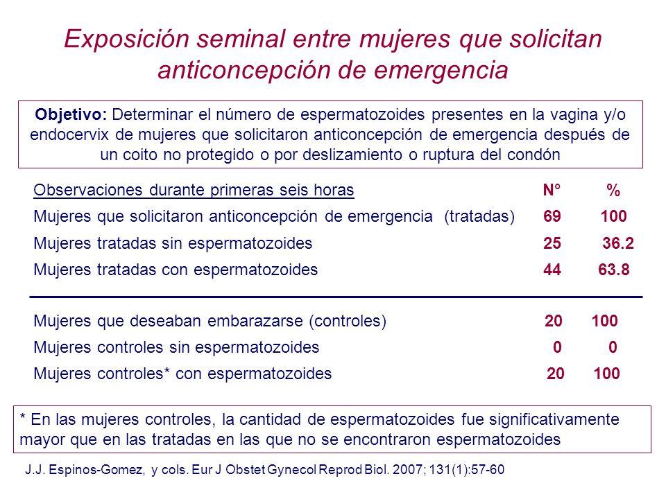 Exposición seminal entre mujeres que solicitan anticoncepción de emergencia Objetivo: Determinar el número de espermatozoides presentes en la vagina y