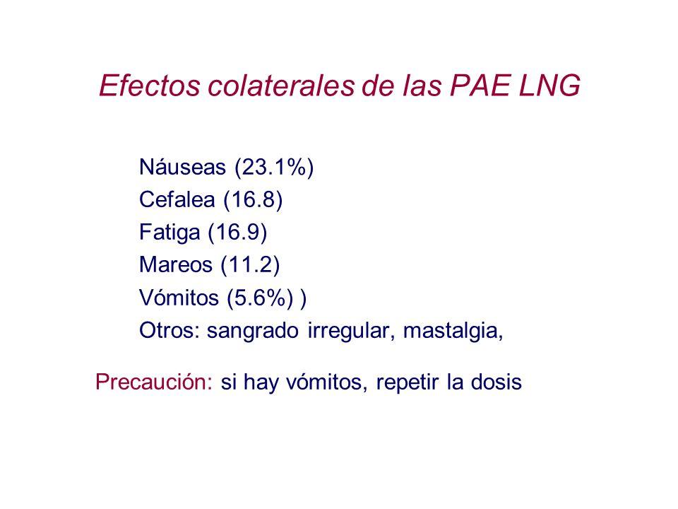 Efectos colaterales de las PAE LNG Náuseas (23.1%) Cefalea (16.8) Fatiga (16.9) Mareos (11.2) Vómitos (5.6%) ) Otros: sangrado irregular, mastalgia, P