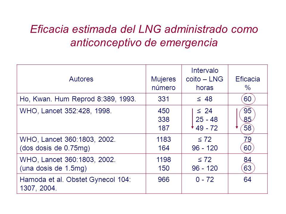 AutoresMujeres número Intervalo coito – LNG horas Eficacia % Ho, Kwan. Hum Reprod 8:389, 1993.331 4860 WHO, Lancet 352:428, 1998.450 338 187 24 25 - 4