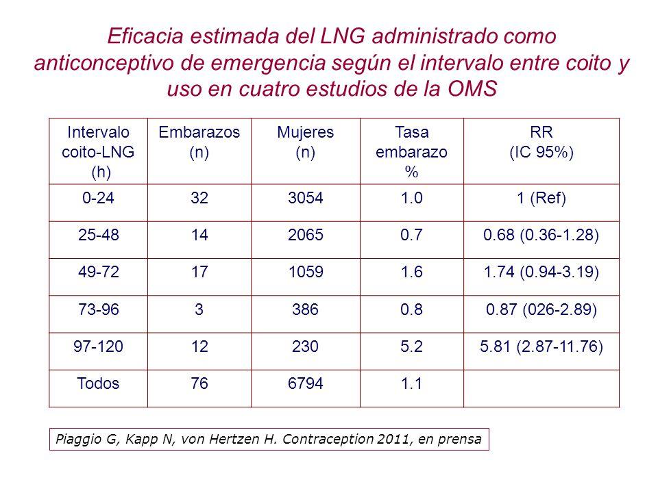 Intervalo coito-LNG (h) Embarazos (n) Mujeres (n) Tasa embarazo % RR (IC 95%) 0-243230541.01 (Ref) 25-481420650.70.68 (0.36-1.28) 49-721710591.61.74 (