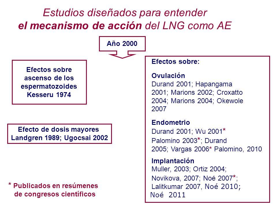 Efectos sobre ascenso de los espermatozoides Kesseru 1974 Efectos sobre: Ovulación Durand 2001; Hapangama 2001; Marions 2002; Croxatto 2004; Marions 2