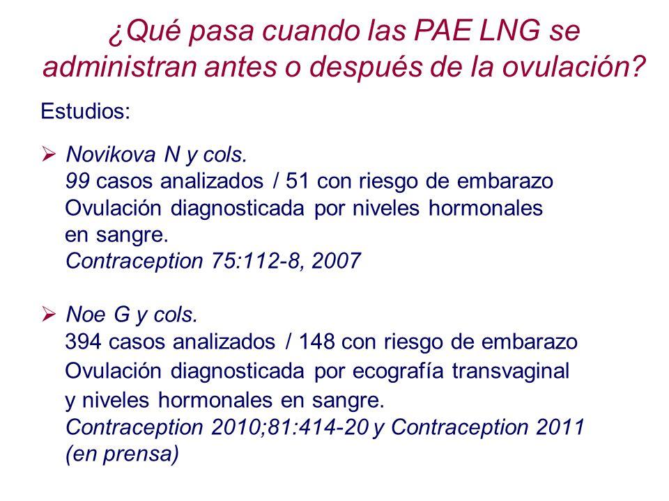 Estudios: Novikova N y cols. 99 casos analizados / 51 con riesgo de embarazo Ovulación diagnosticada por niveles hormonales en sangre. Contraception 7