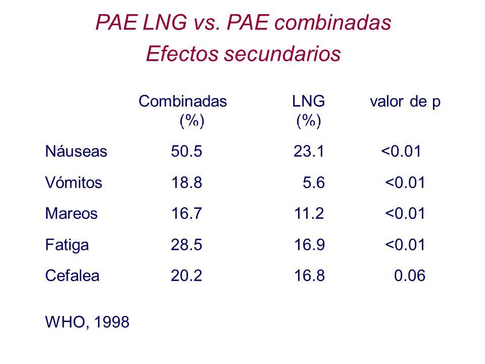 Combinadas LNG valor de p (%) (%) Náuseas 50.523.1 <0.01 Vómitos 18.8 5.6 <0.01 Mareos 16.711.2 <0.01 Fatiga 28.516.9 <0.01 Cefalea 20.216.8 0.06 WHO,