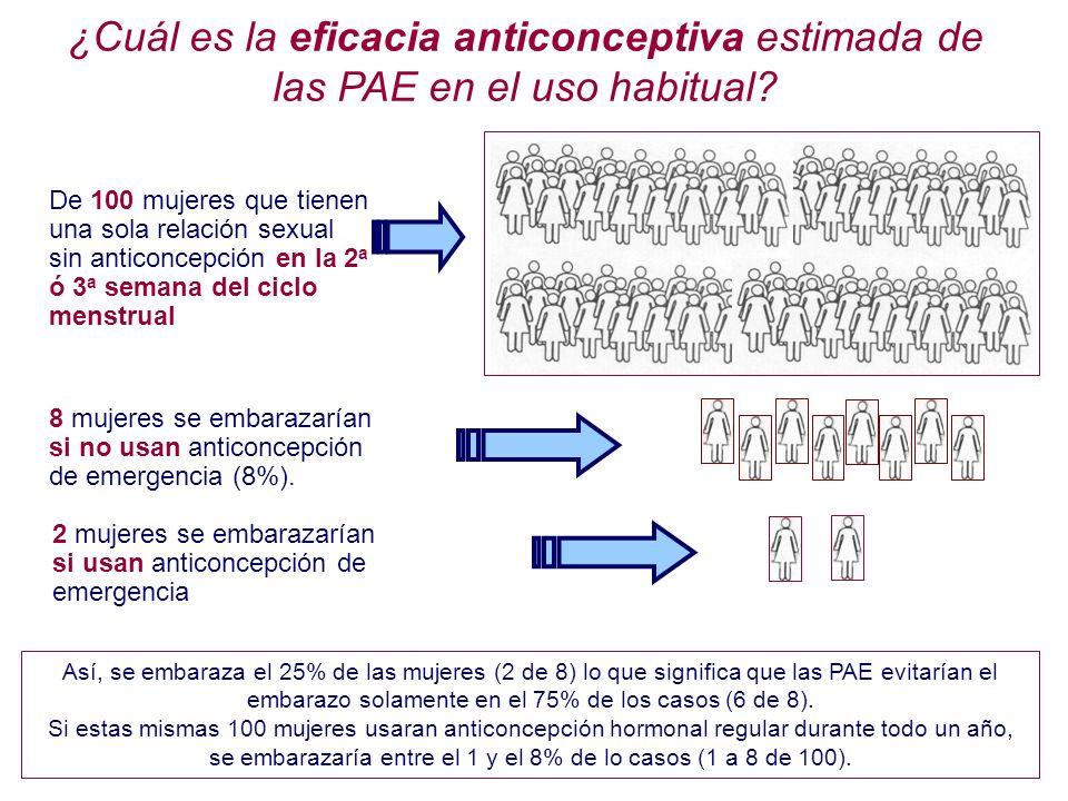 8 mujeres se embarazarían si no usan anticoncepción de emergencia (8%). 2 mujeres se embarazarían si usan anticoncepción de emergencia De 100 mujeres