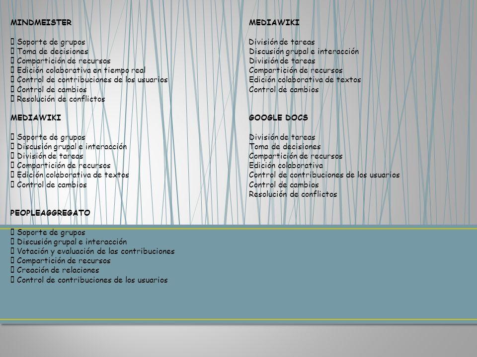 MINDMEISTER MEDIAWIKI Soporte de grupos División de tareas Toma de decisiones Discusión grupal e interacción Compartición de recursos División de tareas Edición colaborativa en tiempo real Compartición de recursos Control de contribuciones de los usuarios Edición colaborativa de textos Control de cambios Control de cambios Resolución de conflictos MEDIAWIKI GOOGLE DOCS Soporte de grupos División de tareas Discusión grupal e interacción Toma de decisiones División de tareas Compartición de recursos Compartición de recursos Edición colaborativa Edición colaborativa de textos Control de contribuciones de los usuarios Control de cambios Control de cambios Resolución de conflictos PEOPLEAGGREGATO Soporte de grupos Discusión grupal e interacción Votación y evaluación de las contribuciones Compartición de recursos Creación de relaciones Control de contribuciones de los usuarios