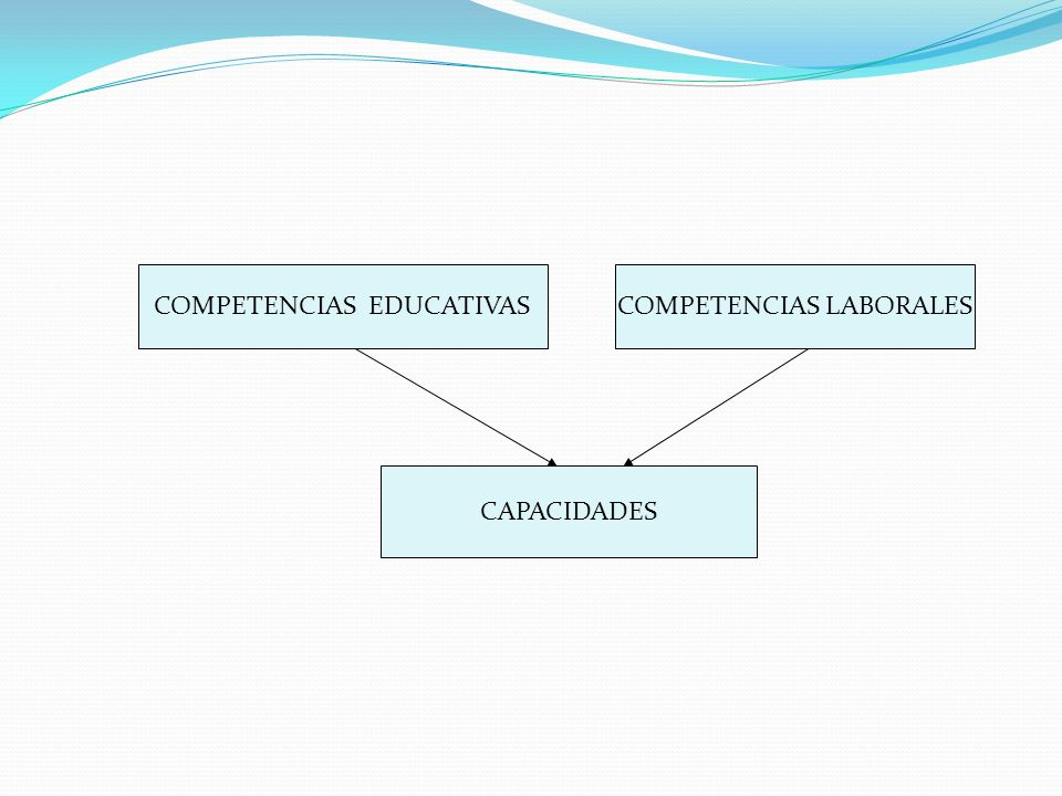 COMPETENCIAS EDUCATIVASCOMPETENCIAS LABORALES CAPACIDADES
