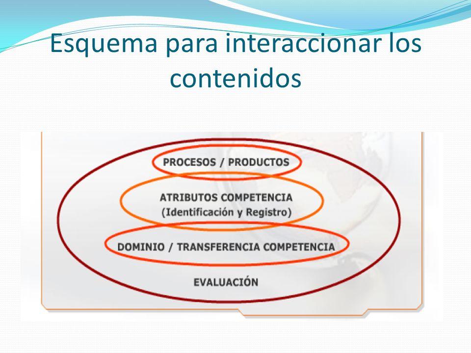 Saberes Saber semántico Teórico- conceptual Aparato Cognitivo Herramientas Conceptos/ categorías/ Principios / leyes Competencias Cognitivas Saber modal Operativo/procedimental Aparato Procedimental Herramientas Procedimientos/ Habilidades/ técnicas Competencias procedimentales Saber ser Saber estar Saber convivir Competencias Afectivas motivacionales COMPRENSIÓNCOMPRENSIÓN APLICACIÓNAPLICACIÓN