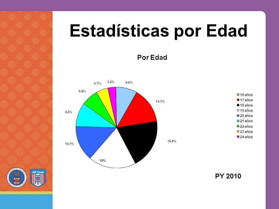 Estadísticas por Edad PY 2010