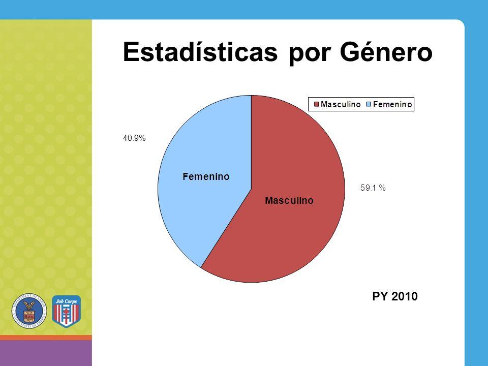 Estadísticas por Género PY 2010 40.9%