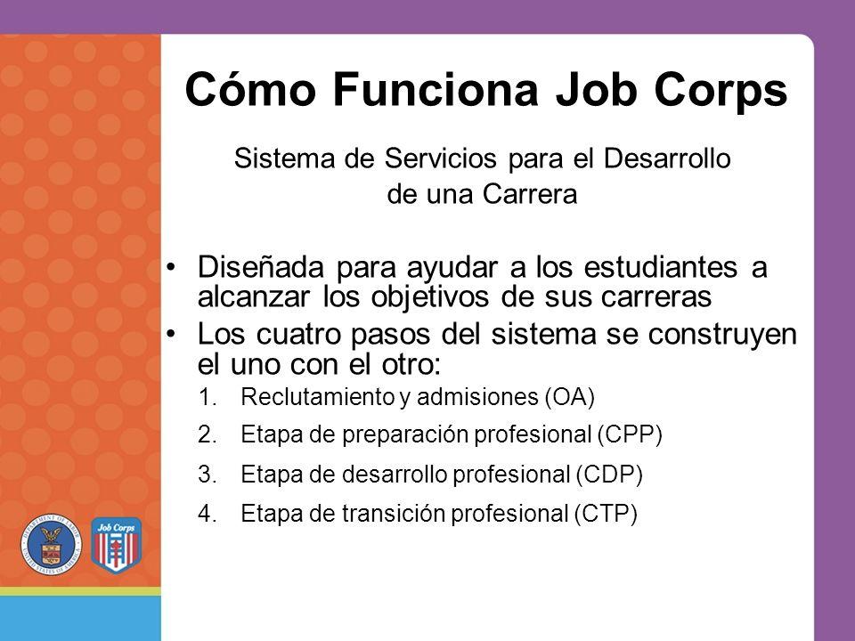 Cómo Funciona Job Corps Sistema de Servicios para el Desarrollo de una Carrera Diseñada para ayudar a los estudiantes a alcanzar los objetivos de sus carreras Los cuatro pasos del sistema se construyen el uno con el otro: 1.Reclutamiento y admisiones (OA) 2.Etapa de preparación profesional (CPP) 3.Etapa de desarrollo profesional (CDP) 4.Etapa de transición profesional (CTP)