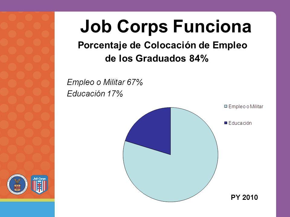 Job Corps Funciona PY 2010 Porcentaje de Colocación de Empleo de los Graduados 84% Empleo o Militar 67% Educación 17%